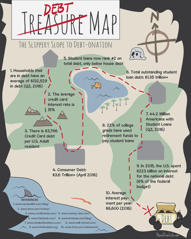 Debt-Onation Infographic